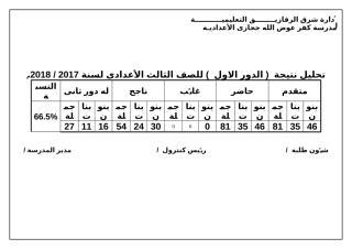 تحليل النتيجة الصف الثالث    2016 2015 .doc