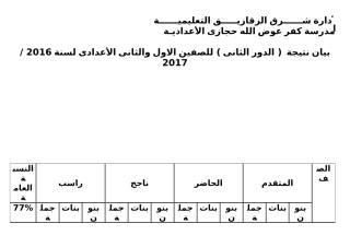 تحليل نتيجة الدور الثانى2015  2016 (1).doc